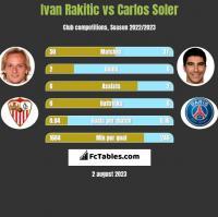 Ivan Rakitic vs Carlos Soler h2h player stats