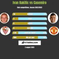 Ivan Rakitic vs Casemiro h2h player stats