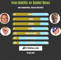 Ivan Rakitic vs Daniel Wass h2h player stats