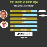 Ivan Rakitic vs Dante Rigo h2h player stats