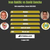 Ivan Rakitic vs David Concha h2h player stats