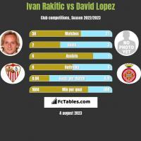 Ivan Rakitic vs David Lopez h2h player stats