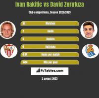 Ivan Rakitic vs David Zurutuza h2h player stats