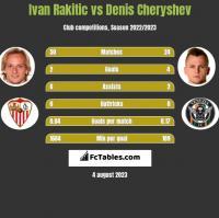 Ivan Rakitic vs Denis Cheryshev h2h player stats