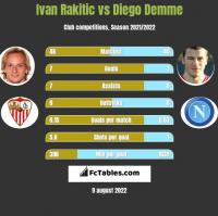 Ivan Rakitic vs Diego Demme h2h player stats