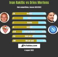 Ivan Rakitic vs Dries Mertens h2h player stats