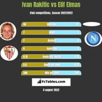 Ivan Rakitic vs Elif Elmas h2h player stats