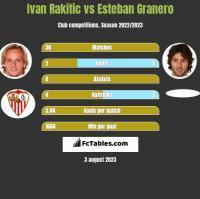 Ivan Rakitic vs Esteban Granero h2h player stats