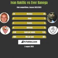 Ivan Rakitic vs Ever Banega h2h player stats