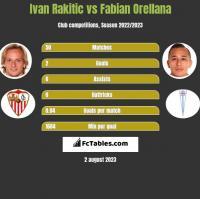 Ivan Rakitic vs Fabian Orellana h2h player stats