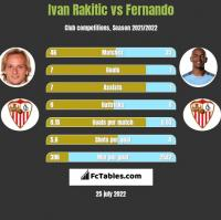 Ivan Rakitic vs Fernando h2h player stats