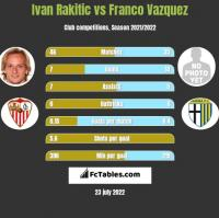 Ivan Rakitic vs Franco Vazquez h2h player stats