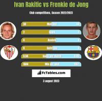 Ivan Rakitić vs Frenkie de Jong h2h player stats