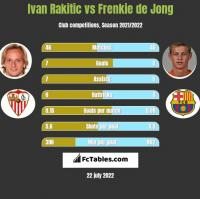 Ivan Rakitic vs Frenkie de Jong h2h player stats