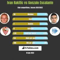 Ivan Rakitic vs Gonzalo Escalante h2h player stats