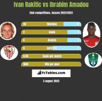 Ivan Rakitic vs Ibrahim Amadou h2h player stats