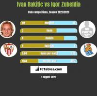 Ivan Rakitic vs Igor Zubeldia h2h player stats