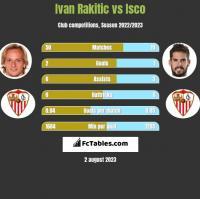 Ivan Rakitic vs Isco h2h player stats