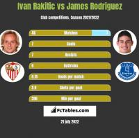 Ivan Rakitic vs James Rodriguez h2h player stats