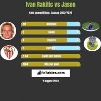Ivan Rakitic vs Jason h2h player stats