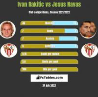 Ivan Rakitic vs Jesus Navas h2h player stats