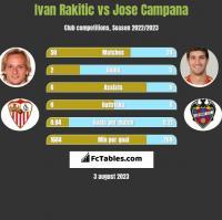 Ivan Rakitic vs Jose Campana h2h player stats