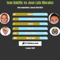 Ivan Rakitic vs Jose Luis Morales h2h player stats