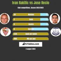 Ivan Rakitic vs Jose Recio h2h player stats