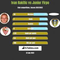 Ivan Rakitic vs Junior Firpo h2h player stats