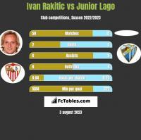 Ivan Rakitic vs Junior Lago h2h player stats
