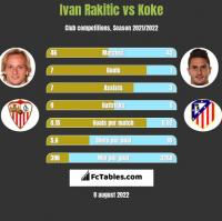 Ivan Rakitic vs Koke h2h player stats