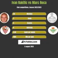 Ivan Rakitic vs Marc Roca h2h player stats