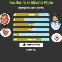 Ivan Rakitić vs Miralem Pjanić h2h player stats