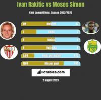 Ivan Rakitic vs Moses Simon h2h player stats