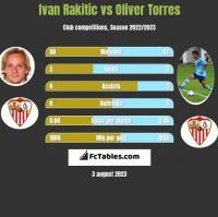 Ivan Rakitić vs Oliver Torres h2h player stats
