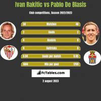 Ivan Rakitic vs Pablo De Blasis h2h player stats
