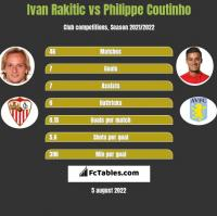 Ivan Rakitic vs Philippe Coutinho h2h player stats