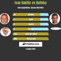 Ivan Rakitić vs Rafinha h2h player stats