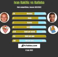 Ivan Rakitic vs Rafinha h2h player stats