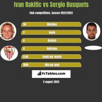 Ivan Rakitić vs Sergio Busquets h2h player stats