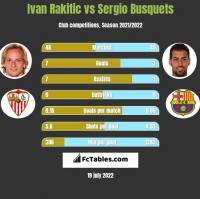 Ivan Rakitic vs Sergio Busquets h2h player stats