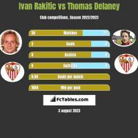 Ivan Rakitic vs Thomas Delaney h2h player stats