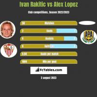 Ivan Rakitic vs Alex Lopez h2h player stats