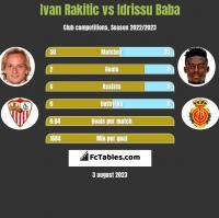 Ivan Rakitic vs Idrissu Baba h2h player stats