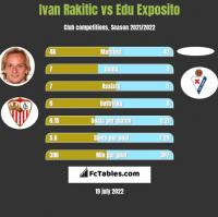 Ivan Rakitić vs Edu Exposito h2h player stats