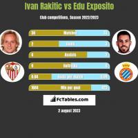 Ivan Rakitic vs Edu Exposito h2h player stats