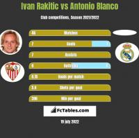 Ivan Rakitic vs Antonio Blanco h2h player stats