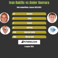 Ivan Rakitic vs Ander Guevara h2h player stats