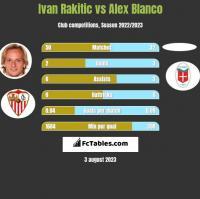 Ivan Rakitic vs Alex Blanco h2h player stats