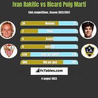 Ivan Rakitić vs Ricard Puig Marti h2h player stats